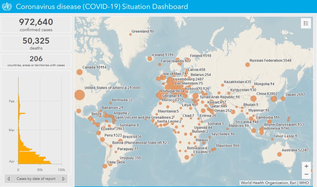 Coronavirus disease (COVID-19) current Situation of whole world Dashboard
